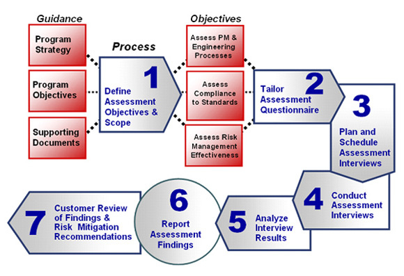 project risk assessments