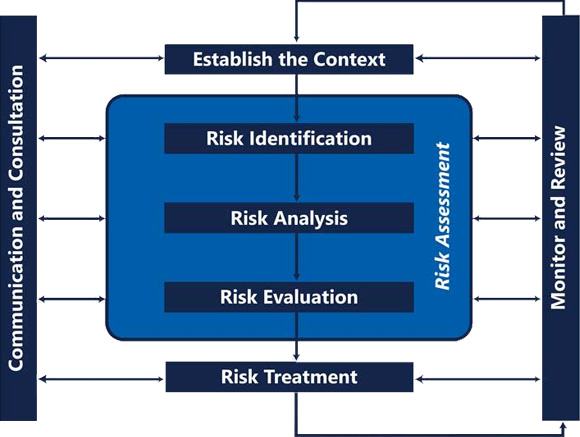 Risk Radar® Enterprise Risk Management Software