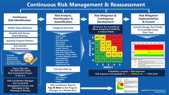 risk management practices